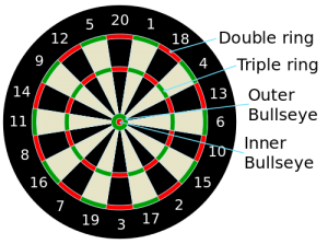 Dartskive point diagram